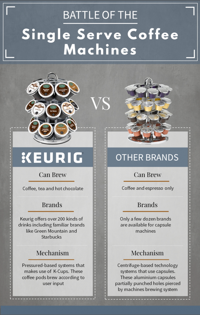 TCDC_Infographic_Keurig Vs Other brewers_May_Ash_draft